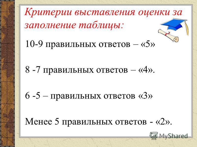 Критерии выставления оценки за заполнение таблицы: 10-9 правильных ответов – «5» 8 -7 правильных ответов – «4». 6 -5 – правильных ответов «3» Менее 5 правильных ответов - «2».