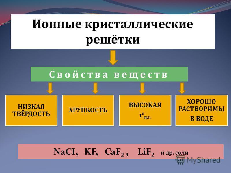 Ионные кристаллические решётки Свойства веществ НИЗКАЯ ТВЁРДОСТЬ ХРУПКОСТЬ ВЫСОКАЯ t 0 пл. ХОРОШО РАСТВОРИМЫ В ВОДЕ NaCI, KF, CaF 2, LiF 2 и др. соли