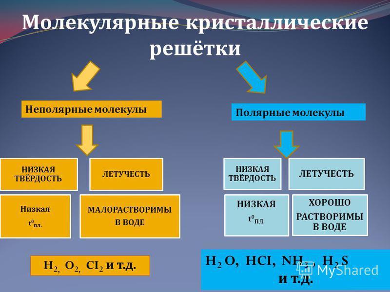 Молекулярные кристаллические решётки Неполярные молекулы Полярные молекулы НИЗКАЯ ТВЁРДОСТЬ ЛЕТУЧЕСТЬ Низкая t 0 пл. МАЛОРАСТВОРИМЫ В ВОДЕ H 2, O 2, CI 2 и т. д. НИЗКАЯ ТВЁРДОСТЬ ЛЕТУЧЕСТЬ НИЗКАЯ t 0 ПЛ. ХОРОШО РАСТВОРИМЫ В ВОДЕ H 2 O, HCI, NH 3, H 2