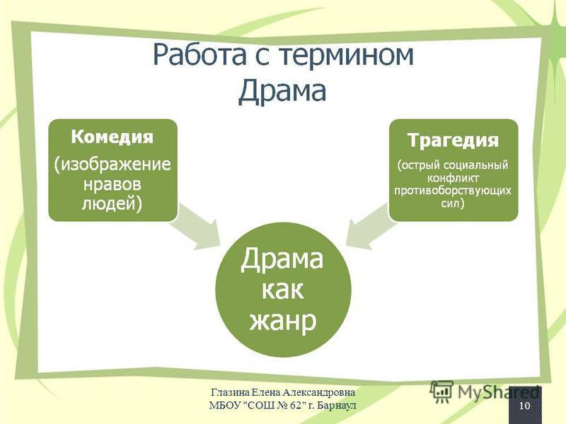 10 Глазина Елена Александровна МБОУ СОШ 62 г. Барнаул