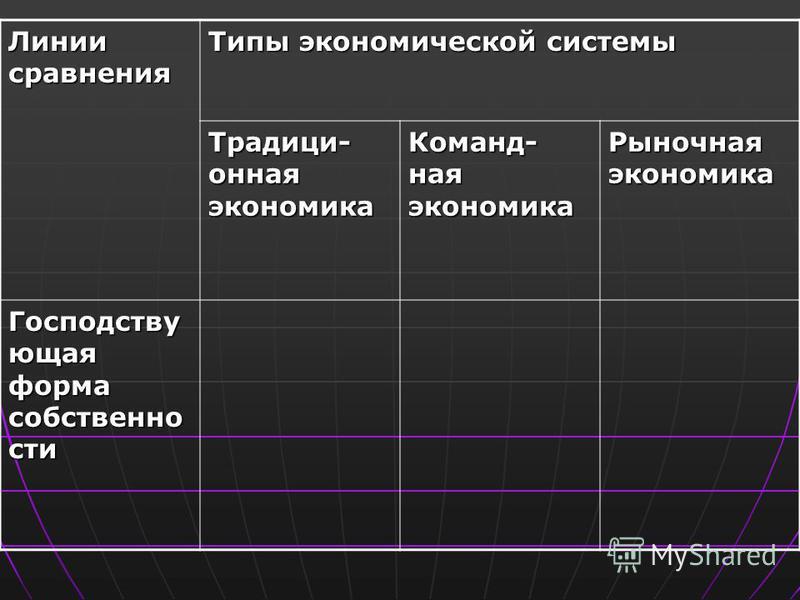 Линии сравнения Типы экономической системы Традици- онная экономика Команд- ная экономика Рыночная экономика Господству ющая форма собственности