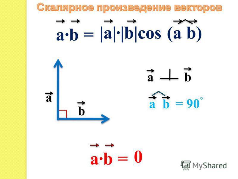 a b a·b = |a|·|b|cos (a b) a b b a= 90 a·b = 0