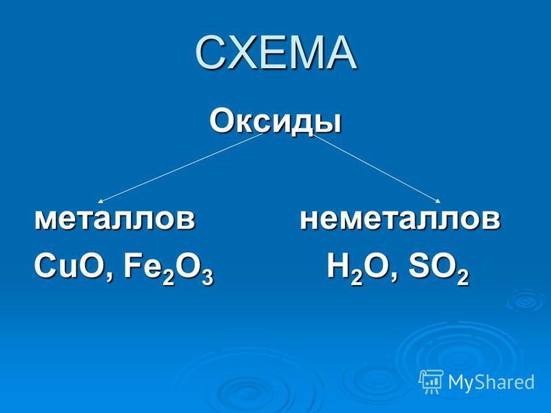 СХЕМА Оксиды металлов неметаллов CuO, Fe 2 O 3 H 2 O, SO 2