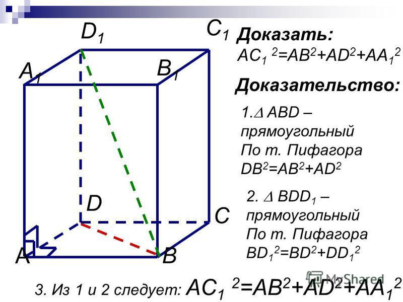 C1C1 А В С D A1A1 D1D1 B1B1 1. В прямоугольном параллелепипеде все шесть граней – прямоугольники. 2. Все двугранные углы прямоугольного параллелепипеда – прямые.