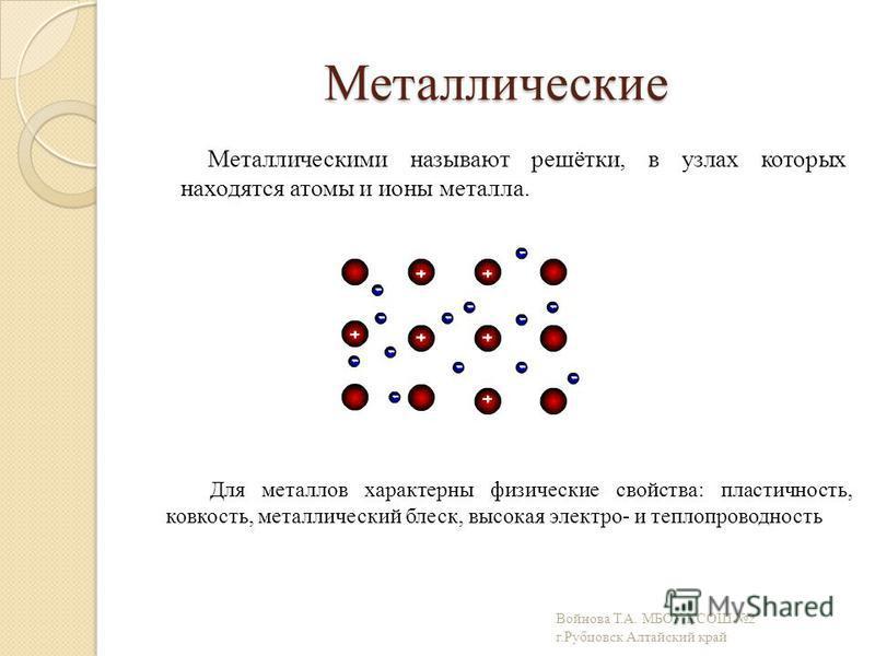 Металлические Металлическими называют решётки, в узлах которых находятся атомы и ионы металла. Для металлов характерны физические свойства: пластичность, ковкость, металлический блеск, высокая электро- и теплопроводность Войнова Т.А. МБОУ КСОШ 2 г.Ру
