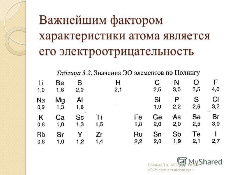 Важнейшим фактором характеристики атома является его электроотрицательность Войнова Т.А. МБОУ КСОШ 2 г.Рубцовск Алтайский край