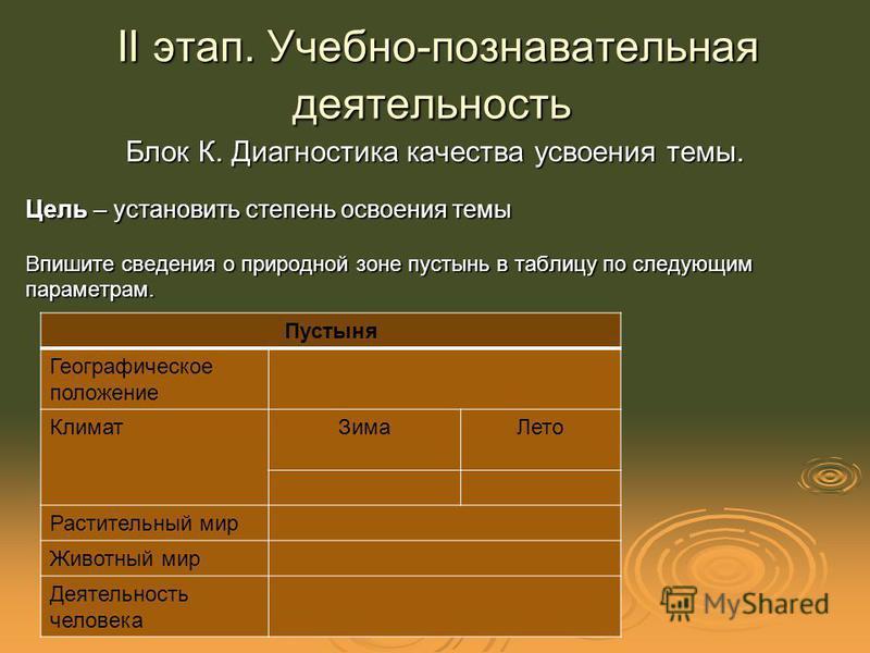 II этап. Учебно-познавательная деятельность II этап. Учебно-познавательная деятельность Блок К. Диагностика качества усвоения темы. Цель – установить степень освоения темы Впишите сведения о природной зоне пустынь в таблицу по следующим параметрам. П