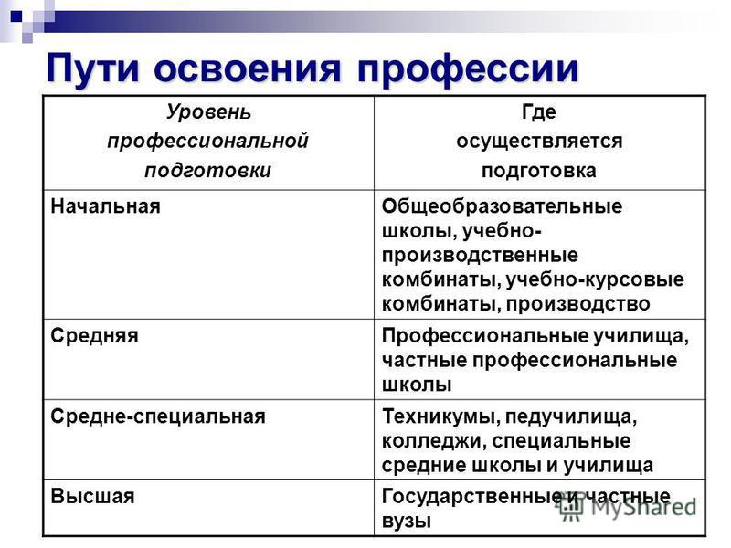 Государственные колледжи и техникумы Москвы — Учёба.ру