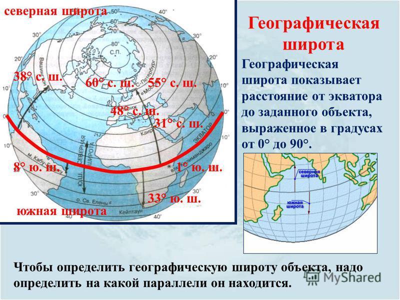 южная широта северная широта Географическая широта Географическая широта показывает расстояние от экватора до заданного объекта, выраженное в градусах от 0° до 90°. Чтобы определить географическую широту объекта, надо определить на какой параллели он