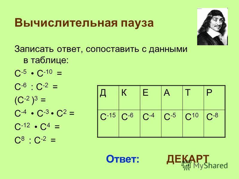 Вычислительная пауза Записать ответ, сопоставить с данными в таблице: С -5 С -10 = С -6 : С -2 = (С -2 ) 3 = С -4 С -3 С 2 = С -12 С 4 = С 8 : С -2 = ДКЕАТР С -15 С -6 С -4 С -5 С 10 С -8 Ответ: ДЕКАРТ