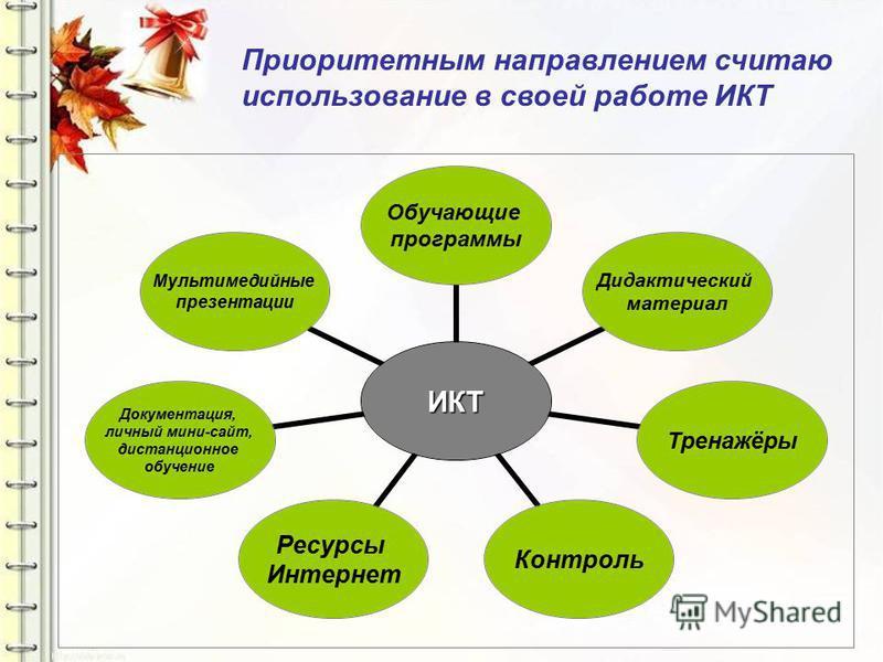 ИКТ Обучающие программы Дидактический материал Тренажёры Контроль Ресурсы Интернет Документация, личный мини-сайт, дистанционное обучение Мультимедийные презентации Приоритетным направлением считаю использование в своей работе ИКТ