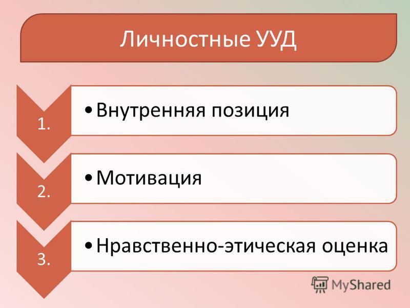 Личностные УУД 1. Внутренняя позиция 2. Мотивация 3. Нравственно-этическая оценка