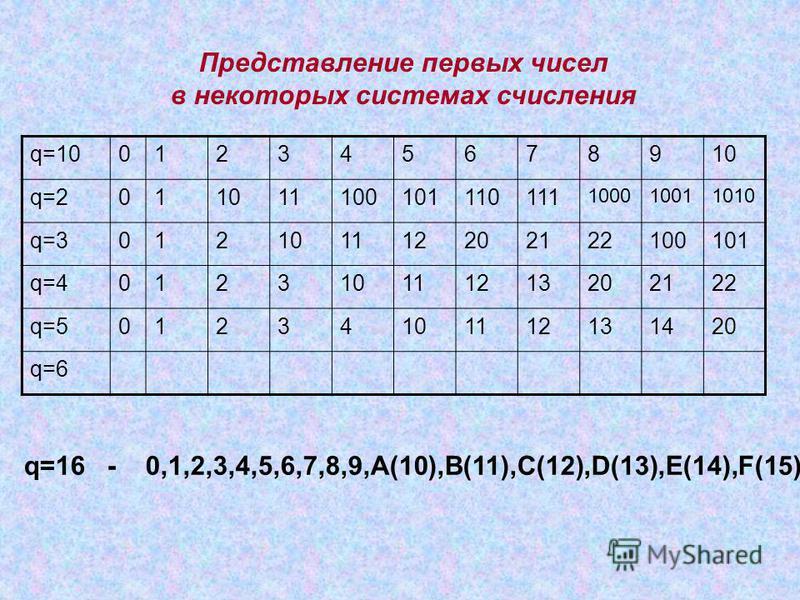 q=10012345678910 q=2011011100101110111 100010011010 q=3012101112202122100101 q=4012310111213202122 q=501234101112131420 q=6 q=16 - 0,1,2,3,4,5,6,7,8,9,A(10),B(11),C(12),D(13),E(14),F(15) Представление первых чисел в некоторых системах счисления