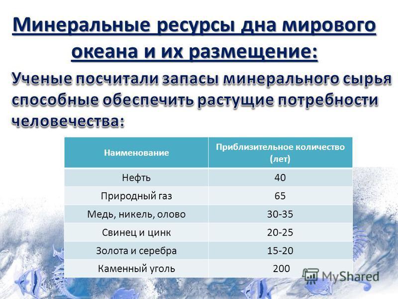 Наименование Приблизительное количество (лет) Нефть 40 Природный газ 65 Медь, никель, олово 30-35 Свинец и цинк 20-25 Золота и серебра 15-20 Каменный уголь 200