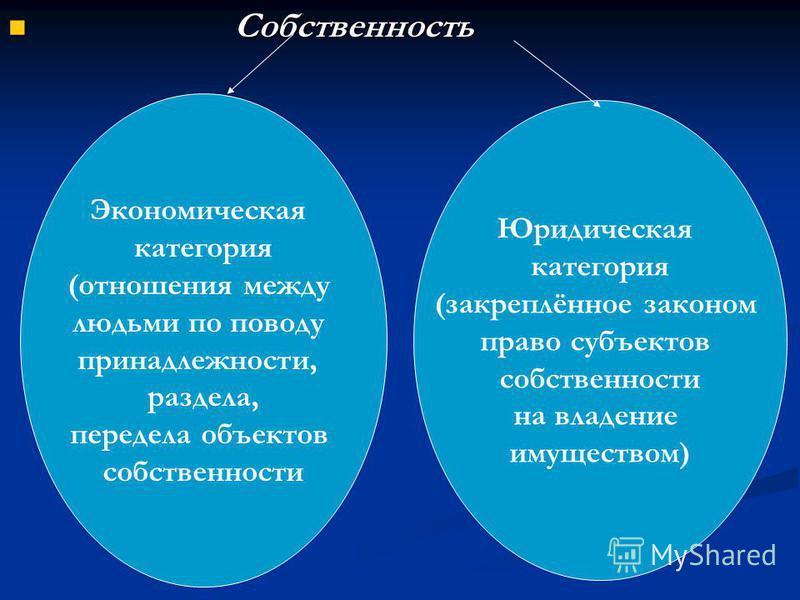 Собственность Собственность Экономическая категория (отношения между людьми по поводу принадлежности, раздела, передела объектов собственности Юридическая категория (закреплённое законом право субъектов собственности на владение имуществом)