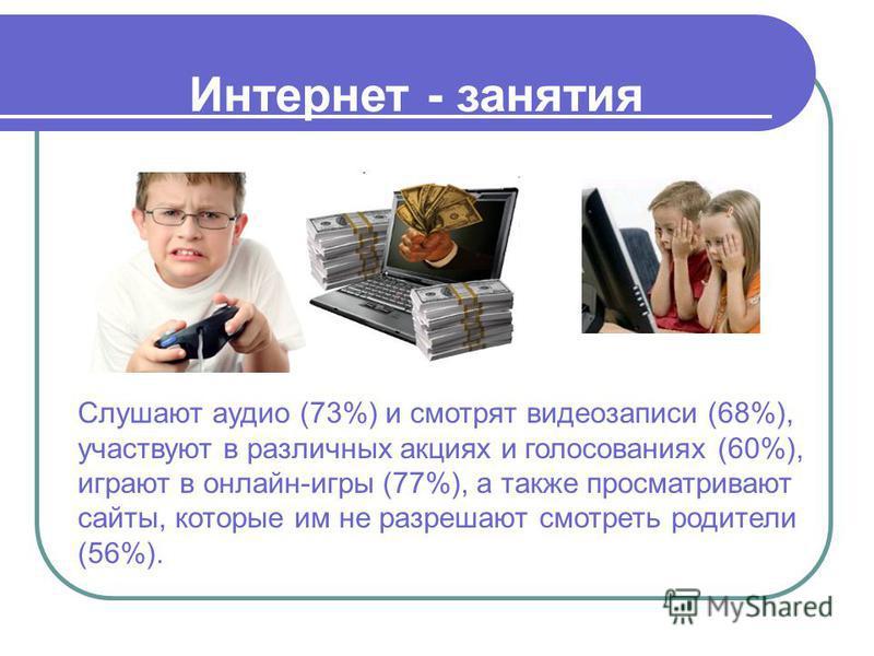 Слушают аудио (73%) и смотрят видеозаписи (68%), участвуют в различных акциях и голосованиях (60%), играют в онлайн-игры (77%), а также просматривают сайты, которые им не разрешают смотреть родители (56%). Интернет - занятия