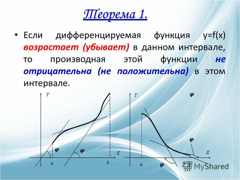 Если дифференцируемая функция y=f(x) возрастает (убывает) в данном интервале, то производная этой функции не отрицательна (не положительна) в этом интервале. Теорема 1.