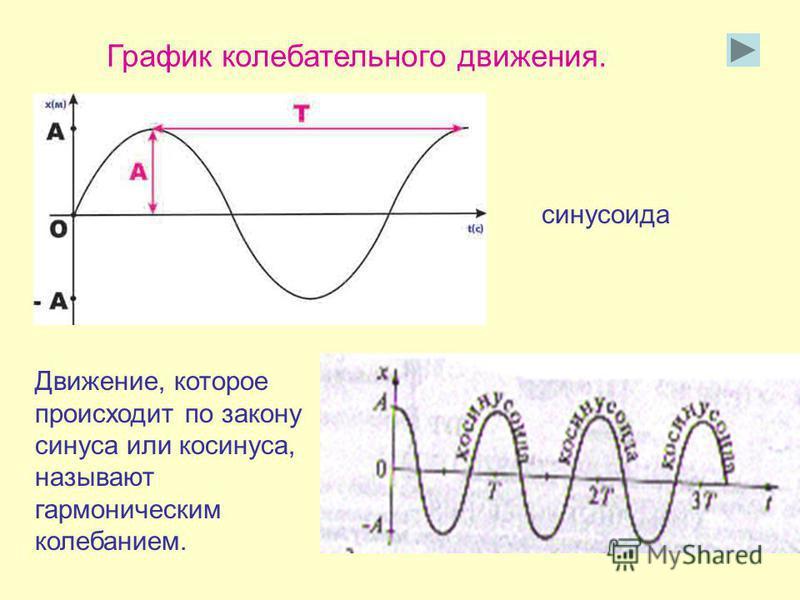 График колебательного движения. Движение, которое происходит по закону синуса или косинуса, называют гармоническим колебанием. синусоида