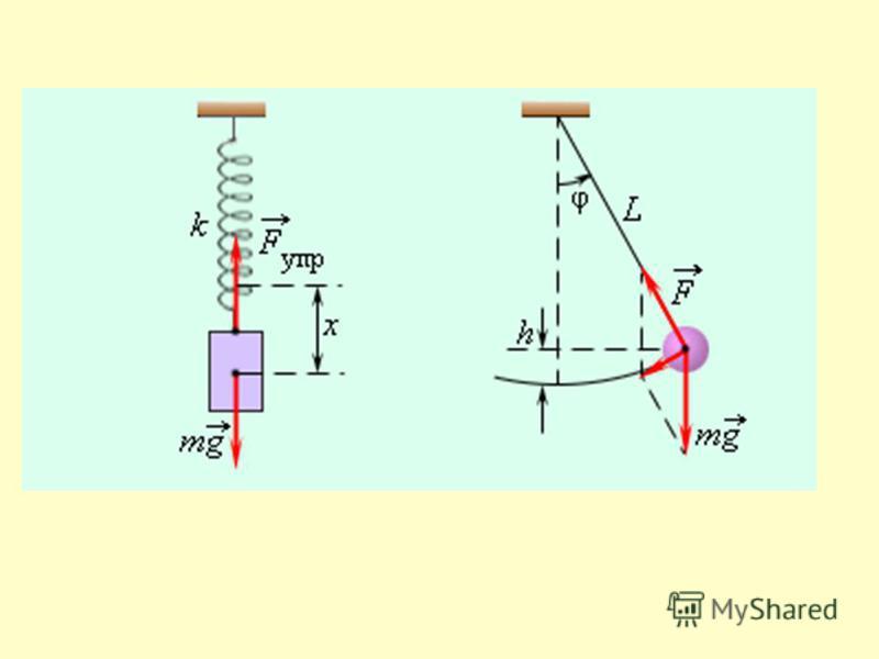mozhet-sovremennoe-prezentatsiya-po-fizika-matematicheskiy-mayatnik-11-klass