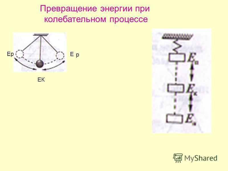 Превращение энергии при колебательном процессе ЕК Е p ЕpЕp