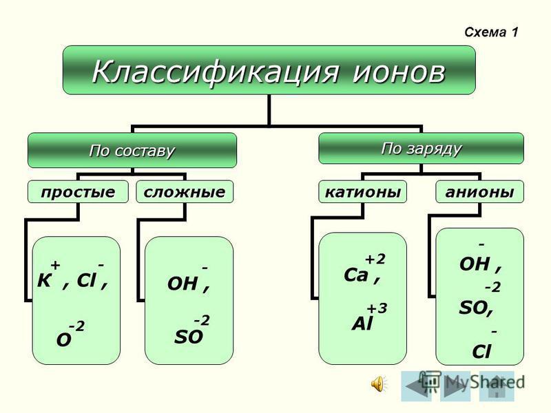Ионная связь это связь, образовавшаяся за счёт электростатического притяжения катионов к анионам.это связь, образовавшаяся за счёт электростатического притяжения катионов к анионам. + Na - Cl + Na - Cl + Na - Cl