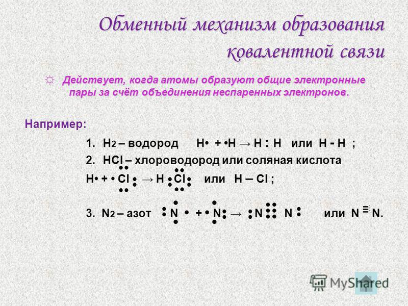 Схема 2Классификация ковалентной связи Механизмобразования Степеньсмещенияэлектронныхпар р СпособперекрыванияэлектронныхорбиталейКратностьсвязей обменный донорно- акцепторный полярная неполярная σ (сигма) – σ (сигма) – связь связь π (пи) – связь π (п