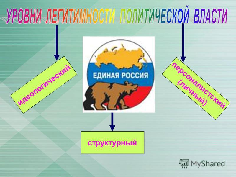 идеологический структурный персоналистский (личный)
