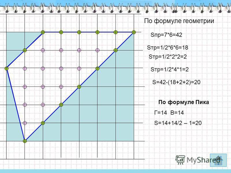 Sпр=7*6=42 По формуле Пика Г=14 В=14 S=14+14/2 – 1=20 Sтр=1/2*6*6=18 Sтр=1/2*2*2=2 Sтр=1/2*4*1=2 S=42-(18+2+2)=20 По формуле геометрии