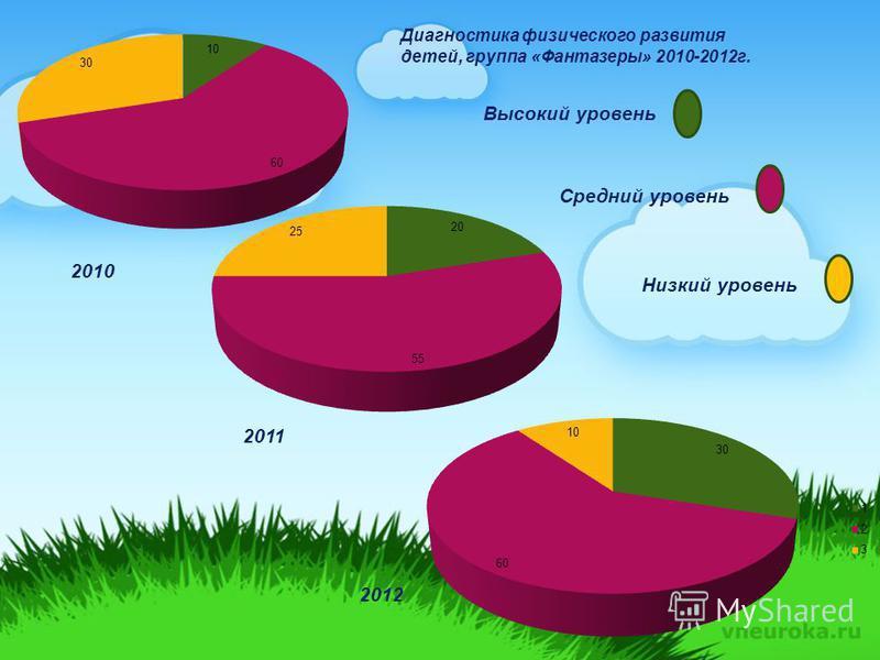 Высокий уровень Средний уровень Низкий уровень Диагностика физического развития детей, группа «Фантазеры» 2010-2012 г. 2010 2011 2012