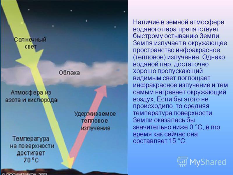 Наличие в земной атмосфере водяного пара препятствует быстрому остыванию Земли. Земля излучает в окружающее пространство инфракрасное (тепловое) излучение. Однако водяной пар, достаточно хорошо пропускающий видимым свет поглощает инфракрасное излучен