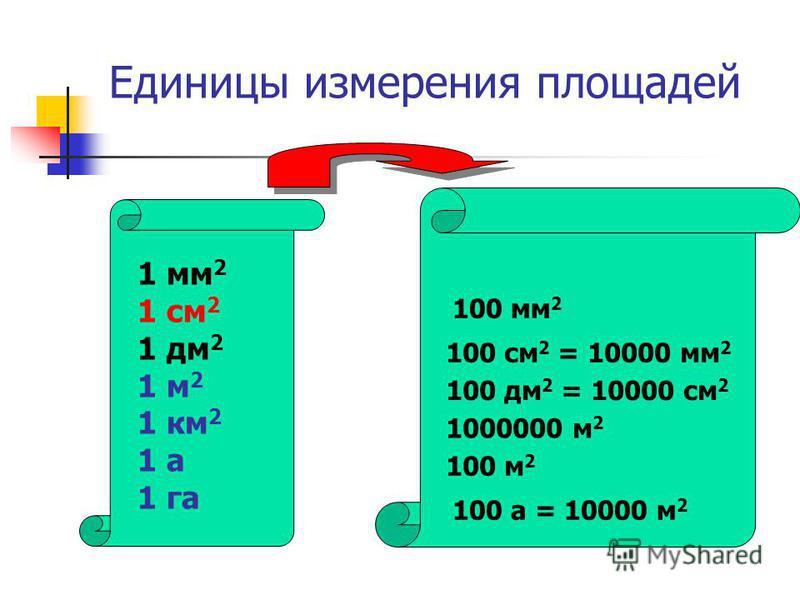 Единицы измерения площадей 1 мм 2 1 см 2 1 дм 2 1 м 2 1 км 2 1 а 1 га 100 мм 2 100 см 2 = 10000 мм 2 100 дм 2 = 10000 см 2 1000000 м 2 100 м 2 100 а = 10000 м 2