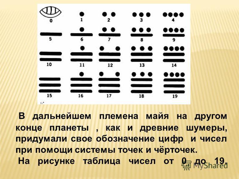 В дальнейшем племена майя на другом конце планеты, как и древние шумеры, придумали свое обозначение цифр и чисел при помощи системы точек и чёрточек. На рисунке таблица чисел от 0 до 19.