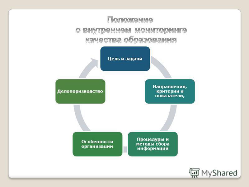 Цель и задачи Направления, критерии и показатели, Процедуры и методы сбора информации Особенности организации Делопоризводство 13