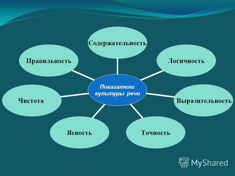 Показатели культуры речи Содержательность Логичность Выразительность Точность ЯсностьЧистота Правильность
