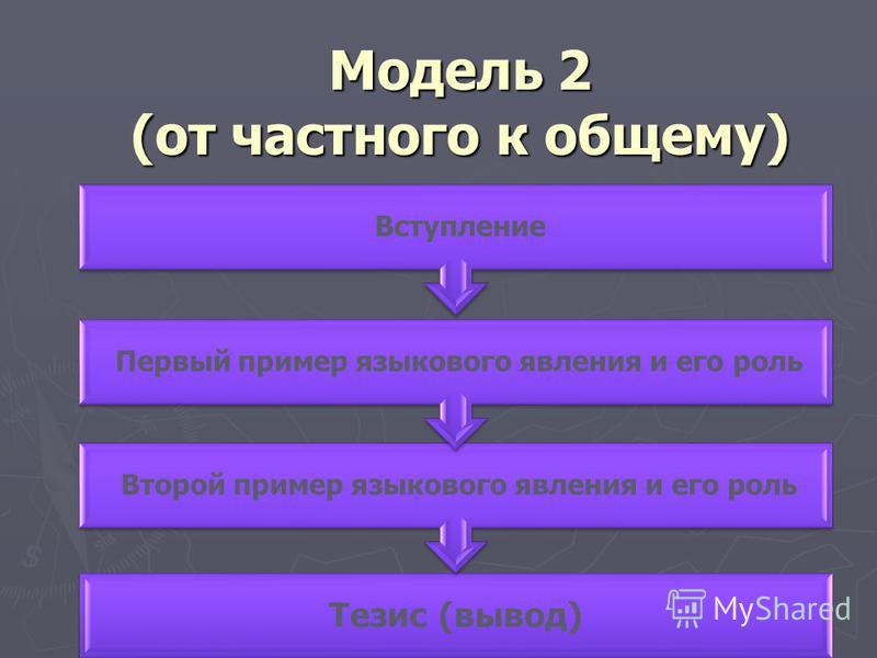 Модель 2 (от частного к общему) Тезис (вывод) Второй пример языкового явления и его роль Первый пример языкового явления и его роль Вступление