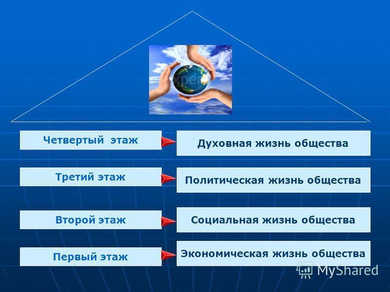 Первый этаж Второй этаж Третий этаж Четвертый этаж Духовная жизнь общества Политическая жизнь общества Экономическая жизнь общества Социальная жизнь общества