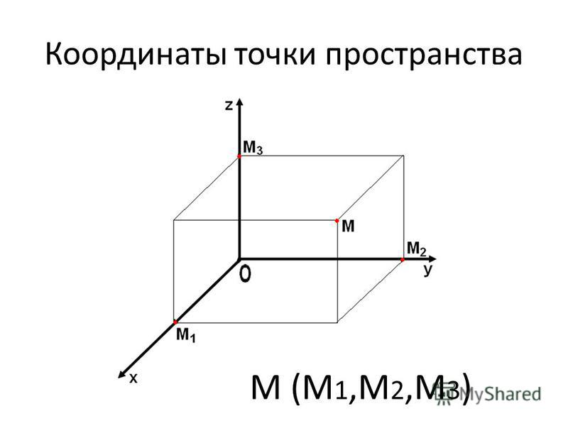 Координаты точки пространства М (М 1,М 2,М 3 )