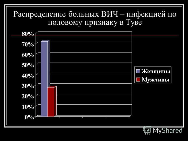 Распределение больных ВИЧ – инфекцией по половому признаку в Туве