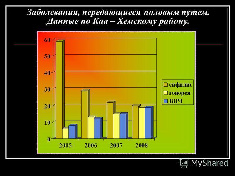 Заболевания, передающиеся половым путем. Данные по Каа – Хемскому району.