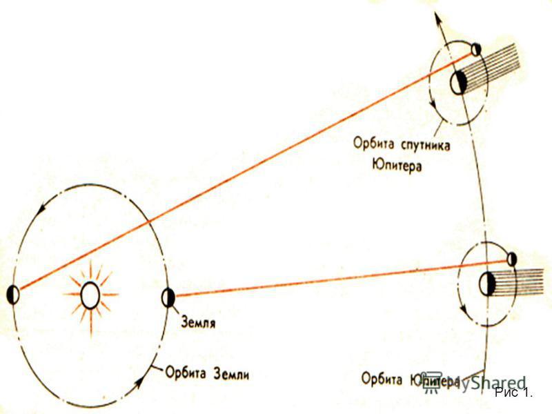 Зная запаздывание появления Ио и расстояние, которым оно вызвано, можно определить скорость, разделив это расстояние на время запаздывания. Скорость оказалась чрезвычайно большой, примерно 300.000 км/с. Поэтому-то крайне трудно уловить время распрост