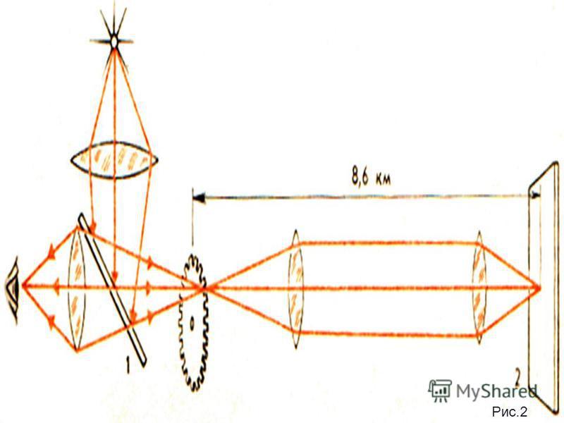 Лабораторные методы измерения скорости света Впервые скорость света лабораторным методом удалось измерить французскому физику И. Физо в 1849 г. В опыте Физо свет от источника, пройдя через линзу, падал на полупрозрачную пластинку 1 (рис.2). После отр