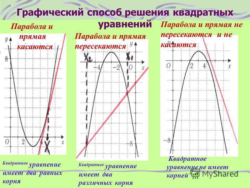 Пусть f(x)= x 2 – 2x -3 и g(x) = 0 а = 1>0, ветви вверх Координаты вершины x ۪۪ ο =-b/2a; x ۪۪ ο =1. y ο = 1² - 2 – 3 = -4; y ο = -4; ( 1; -4) Найти точки абсциссы которых симметричны относительно х=1 Построить по таблице график y=x 2 -2x -3 Примеры