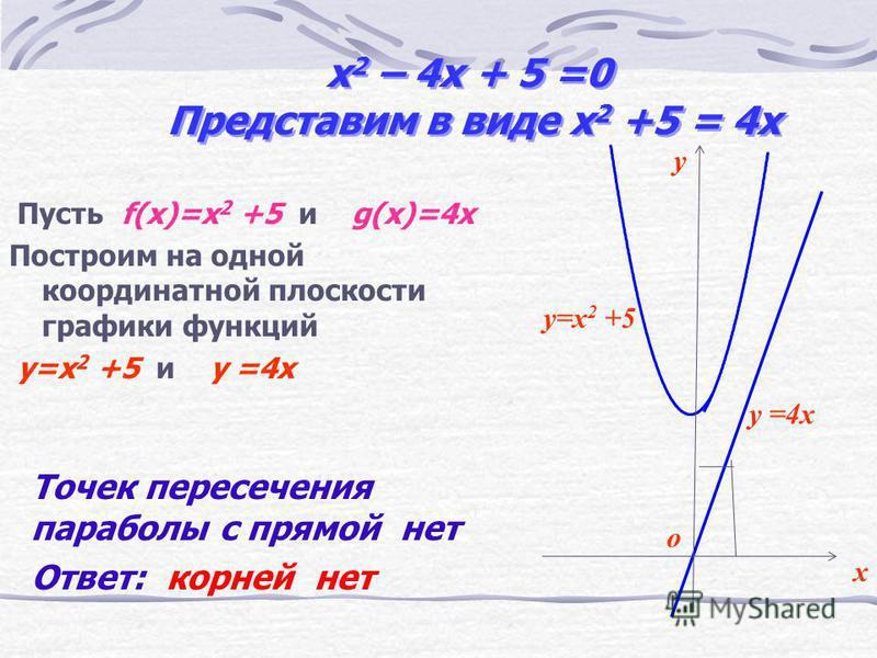 x 2 – 2x – 3 =0 Представим в виде x 2 –3 = 2x Пусть f(x)=x 2 –3 и g(x)=2x Построим на одной координатной плоскости графики функций y=x 2 –3 и y =2x 3 Корни уравнения абсциссы точек пересечения параболы с прямой y=x 2 –3 y =2x