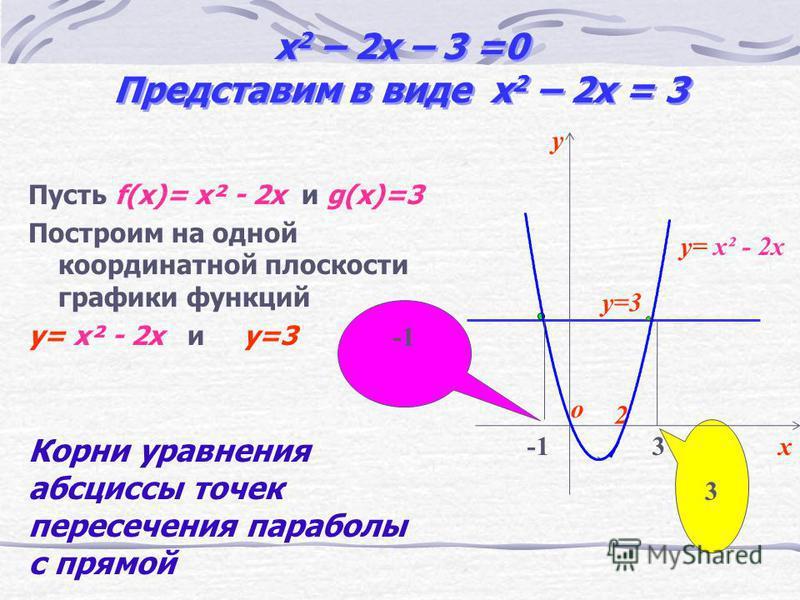 Алгоритм решения квадратного уравнения графическим способом Способ 2(в) Построить графики функции y=ax 2 + bx и у = с Найти абсциссы точек пересечения графиков.