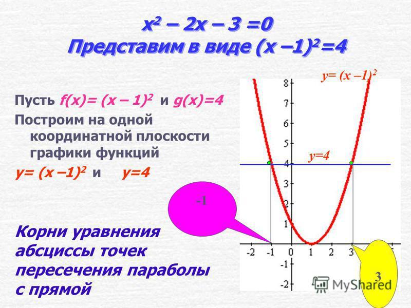 Выделение квадрата двучлена. x 2 – 2x + 1 = 3 + 1 ( x –1) 2 =4. x 2 – 2x = 3 ( x –1) 2 - 4 = 0 ( x –1) 2 - 2² = 0 ( x –1 – 2) ( x –1 + 2 ) = 0 ( x –3 ) ( x + 1 ) = 0 x –3 = 0 x + 1 = 0 x = 3 x = - 1