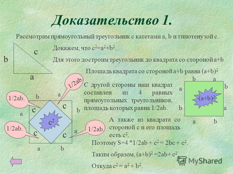 Доказательство 1. Рассмотрим прямоугольный треугольник с катетами a, b и гипотенузой с. b Докажем, что с 2 =а 2 +b 2. Для этого достроим треугольник до квадрата со стороной а+b c c c c b a b b b a a a Площадь квадрата со стороной а+b равна (а+b) 2 а
