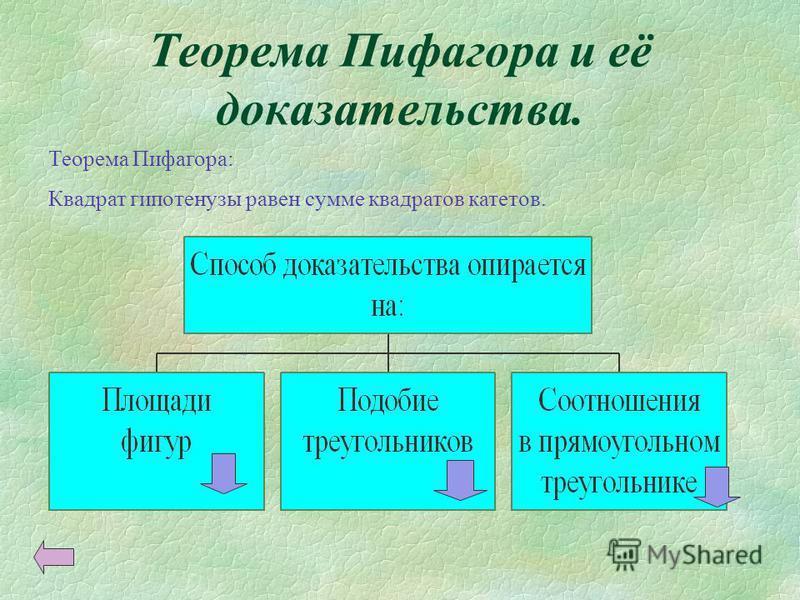 Теорема Пифагора и её доказательства. Теорема Пифагора: Квадрат гипотенузы равен сумме квадратов катетов.