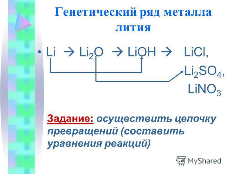 Генетический ряд металла лития Li Li 2 O LiOH LiCl, Li 2 SO 4, LiNO 3 Задание: осуществить цепочку превращений (составить уравнения реакций)