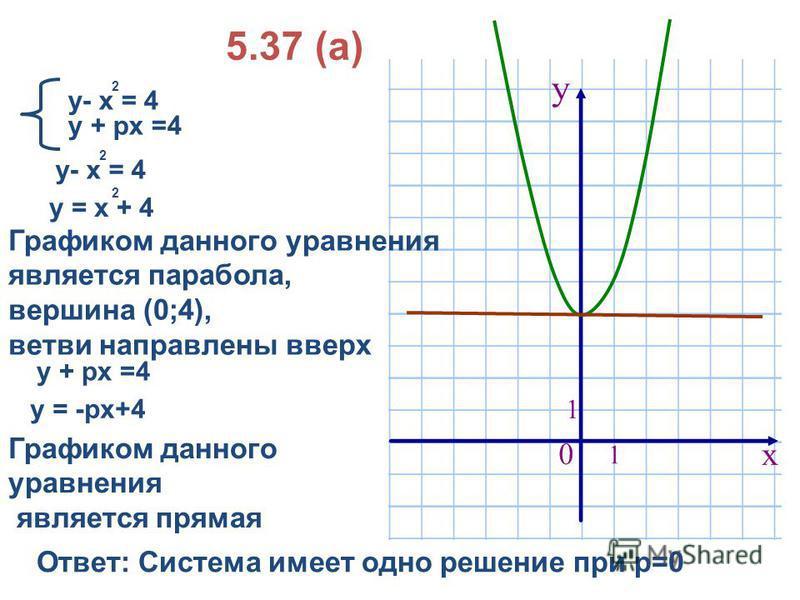 у- х = 4 2 у + рх =4 у = х + 4 2 Графиком данного уравнения является парабола, вершина (0;4), ветви направлены вверх у + рх =4 Графиком данного уравнения является прямая Ответ: Система имеет одно решение при р=0 5.37 (а) у- х = 4 2 у = -рх+4
