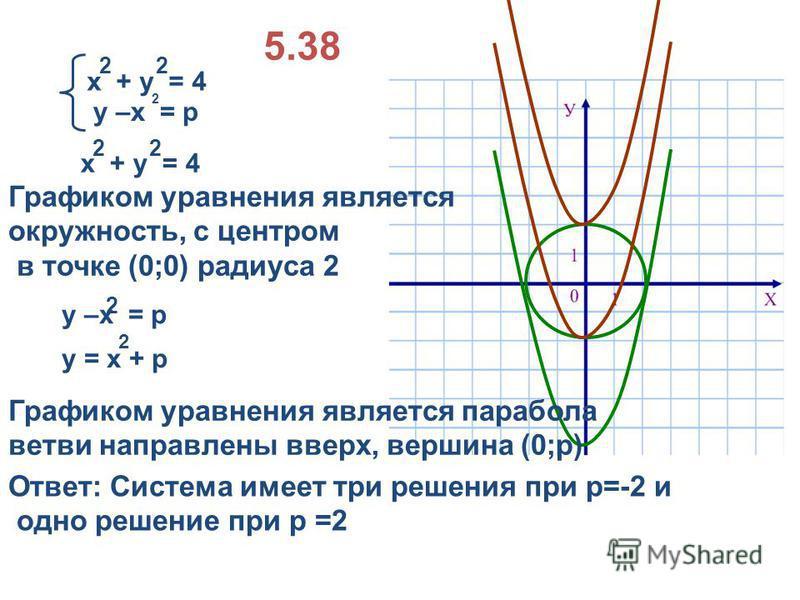 5.38 у –х = р 2 х + у = 4 22 Графиком уравнения является окружность, с центром в точке (0;0) радиуса 2 у –х = р 2 Графиком уравнения является парабола ветви направлены вверх, вершина (0;р) Ответ: Система имеет три решения при р=-2 и одно решение при